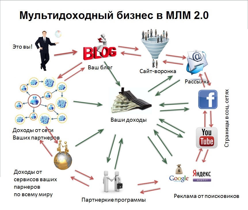 Мультидоходный бизнес в МЛМ